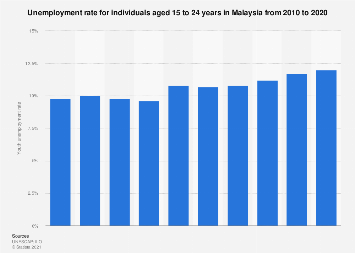 Malaysia Youth Unemployment Rate 2020 Statista