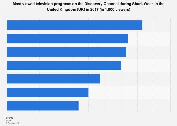 Most popular TV programs on Discovery Channel during Shark Week in the UK 2017
