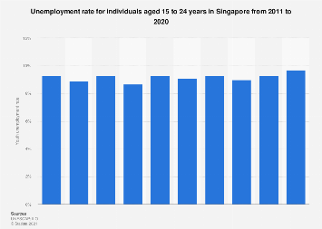 Youth unemployment rate in Singapore 2005-2016