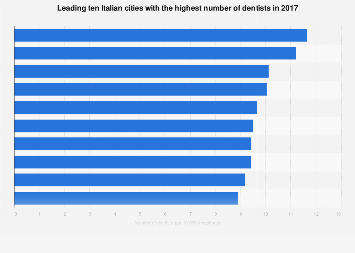 Italy: top 10 cities with the highest number of dentists 2017