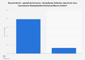 Umfrage zur Notwendigkeit von Reformen für die EU und die Eurozone 2017