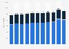 Unternehmen in der allgemeinen und speziellen Gebäudereinigung in Österreich bis 2014