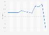 Nombre de salariés de Radio France 2010-2017