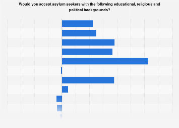 Survey on acceptance of asylum seekers with selected backgrounds in Denmark 2015