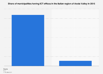 Italy: municipalities and ICT offices in Aosta Valley 2015