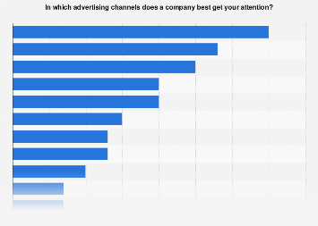 Survey on best advertising channels to reach individuals in Sweden 2017