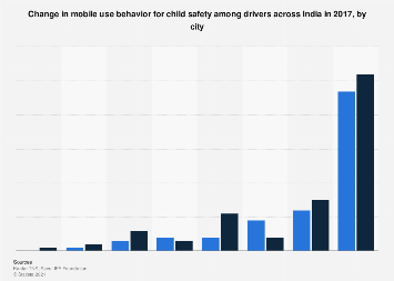 Behavior change in mobile use for child safety among drivers in India - by city 2017