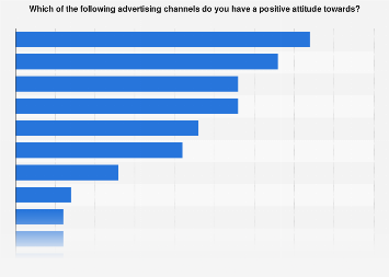 Survey on positive attitude towards advertising channels in Sweden 2017