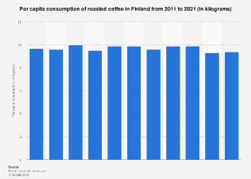 Per capita consumption volume of roasted coffee in Finland 2005-2015