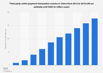 Third-party online payment transaction volume in China 2011-2017