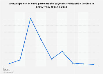 Annual growth in third-party mobile payment transaction volume in China 2011-2019