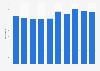 Anzahl europäischer Patentanmeldungen durch deutsche Biotech-Unternehmen bis 2017