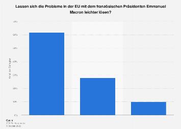 Umfrage zur Lösung der Probleme in der EU durch Emmanuel Macron 2017