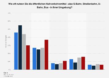 Umfrage zur Nutzungshäufigkeit öffentlicher Verkehrsmittel nach Alter 2019