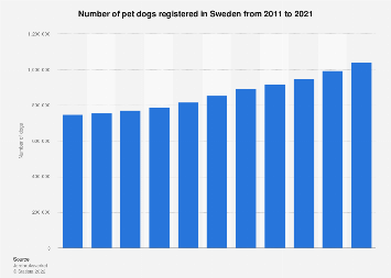 Number of registered pet dogs in Sweden 2011-2017