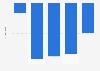 Bulgari: EBITDA in 2012-2015