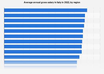 Average salary in Italy by region | Statista