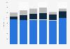 Hanesbrands revenue worldwide from 2014 to 2017, by region
