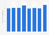 Lotte Card - operating revenue 2014-2017