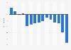 Évolution démographique du Japon 2008-2018