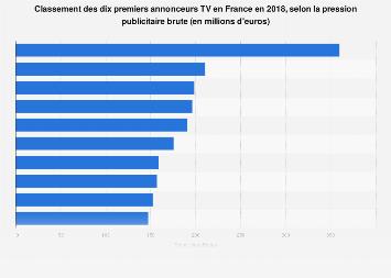 Les dix premiers annonceurs TV en France 2017