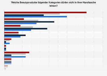 Beliebteste Beautyproduktkategorie unter Frauen nach Altersgruppe in Deutschland 2017