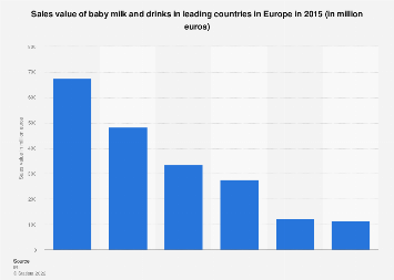 Baby milk and drinks sales value in leading countries in Europe 2015
