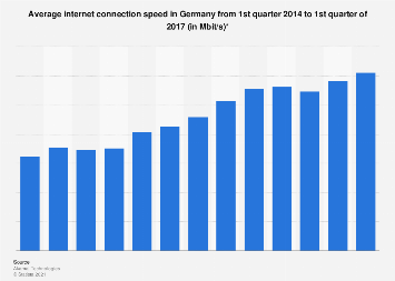 Average internet connection speed in Germany from Q1 2014-Q4 2016