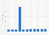Produit intérieur brut de l'Autriche par habitant 2014-2024