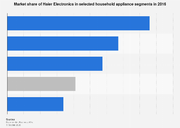 Market share of Haier Electronics in the global appliance market 2016, by category