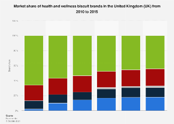 Health and wellness biscuits brand market shares United Kingdom (UK) 2010-2015