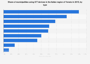 Italy: municipalities and ICT devices in Veneto 2015, by type