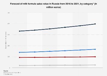 Milk formula sales value forecast in Russia 2016-2021