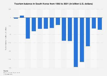 Tourism balance South Korea 1995-2018