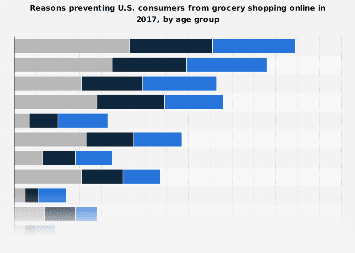 Reasons discouraging U.S. shoppers from buying groceries online 2017, by age