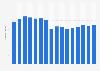 Net revenue of Telia Company 2007-2018