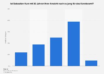 Meinung zum Alter von Sebastian Kurz als Bundeskanzler in Österreich 2017