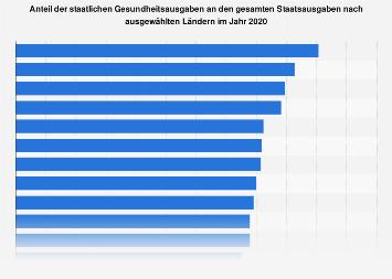 Anteil staatlicher Gesundheitsausgaben an den Gesamtstaatsausgaben nach Ländern 2015