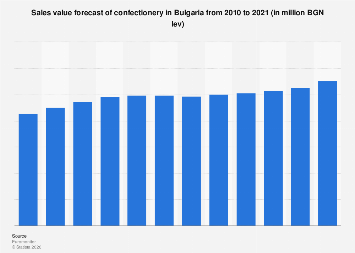 Sales value forecast of confectionery in Bulgaria 2010-2021