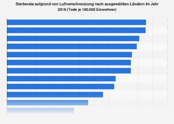 Sterberate aufgrund von Luftverschmutzung nach ausgewählten Ländern 2016