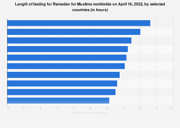 Fasting hours for Muslims worldwide during Ramadan by selected locations in 2018