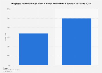 U.S. Amazon retail market share 2016 and 2020