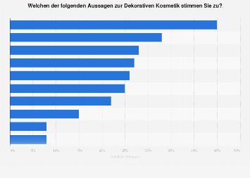 Aussagen zur Dekorativen Kosmetik unter Männern in Deutschland im Jahr 2017