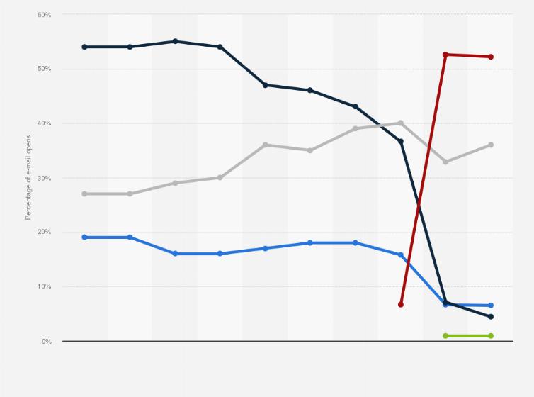 Global email platform market share 2018 | Statista