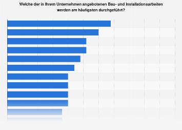 Bau- und Installationsarbeiten in handwerklichen Kleinstbetrieben in Deutschland 2016
