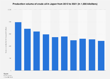 Crude oil production volume in Japan 2006-2016