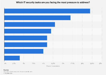 Most pressing cyber security issues according to infosec professionals worldwide 2017