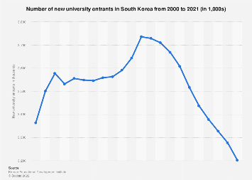 New university entrants in South Korea 2000-2017