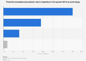 Fixed broadband penetration in Argentina 2017, by technology