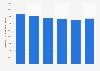 Chiffre d'affaires de l'activité Global Business Services d'IBM 2013-2018